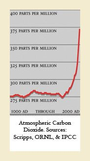 chart of atmospheric carbon dioxide from 1000 AD to 2000 AD