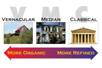 Illustration of the Classical-Vernacular Spectrum, with barn at Organic end, Nashville Parthenon at Refined end, and brick house at the Median setting, in the middle
