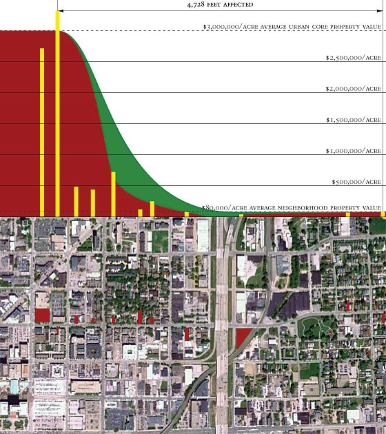 Indianapolis sample area with chart of property values