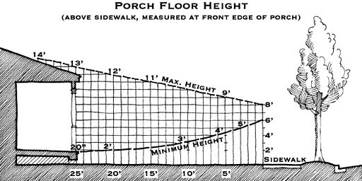 porch floor height diagram, measured from back of sidewalk