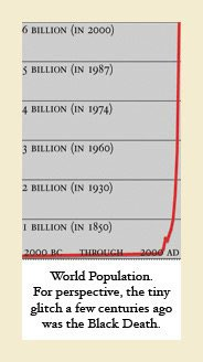 chart of world population from 2000 BC to 2000 AD