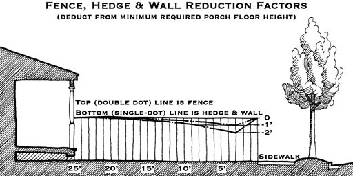 diagram illustrating porch height reduction using fence, hedge, or wall behind sidewalk