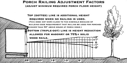 diagram illustrating porch height reduction using solid railing on porch