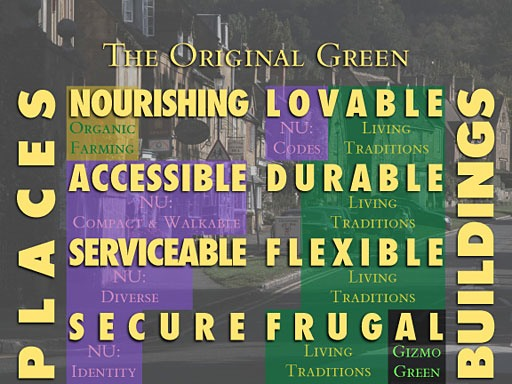 Original Green diagram of characteristics of sustainable places (nourishable, accessible, serviceable, and securable) and buildings (lovable, durable, flexible, and frugal)