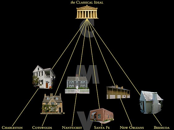 vertical diagram of the Classical-Vernacular spectrum with the classical ideal at the top and six vernaculars (Charleston, Cotswolds, Nantucket, Santa Fe, New Orleans, and Bermuda) at the bottom