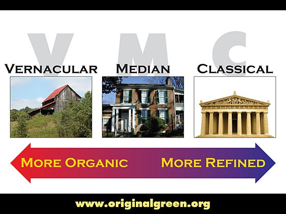 horizontal diagram of the Classical-Vernacular Spectrum, with most organic image (a barn) on the left, the most classical image (the Parthenon) on the right and the median image (brick house) in the center