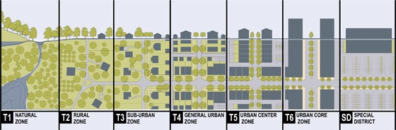 Rural-Urban Transect Diagram