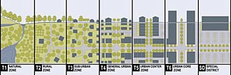 illustration of rural-urban transect including T1 Natural, T2 Rural, T3 Sub-Urban, T4 General Urban, T5 Urban Center, T6 Urban Core and SD Special District